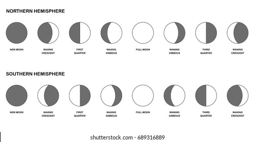 Phases of the moon chart - comparison of the opposite lunar phases watched from northern and southern hemisphere - different shapes with names. Vector illustration on white background.