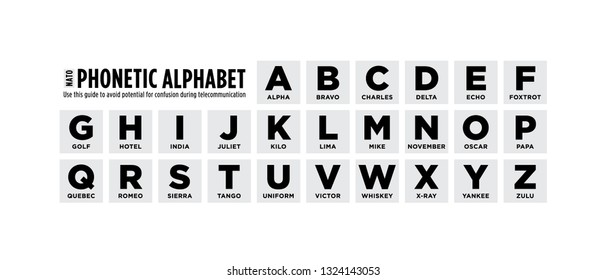 Phonetic Alphabet Chart Guide Vector Illustration