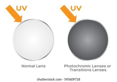 photochromic lens and UV