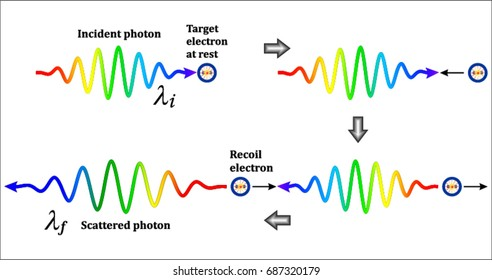 Photon-Electron Interaction