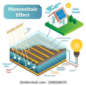 Photovoltaic effect scientific technology vector illustration scheme with sunlight photons, electron flow and electrical current in solar panel on the household roof. Future energy green thinking.