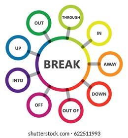 "Phrasal verbs. English grammar. ""Break"" verb"