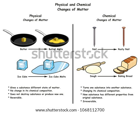 Physical And Chemical Changes Of Matter Infographic Diagram A Comparison With Examples For Each One Including