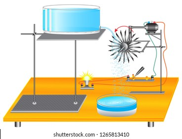 A physical experiment demonstrating the transition of potential energy of water into electrical energy using an electric generator.