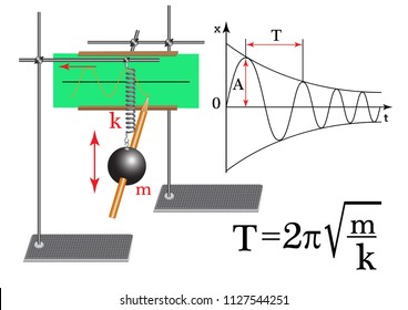 A physical experiment on the study of mechanical oscillations with the use of a pendulum, the construction of a graph of damped oscillations.