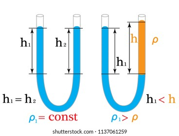 The physical experiment of one of the laws of hydrostatics is the law of communicating vessels, that in the communicating vessels the levels of homogeneous liquids are equal.