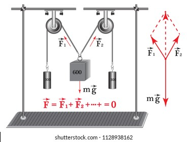 A physical experiment to study the equilibrium condition of a body under the action of three forces, resulting in all the forces that act on the body, is zero.