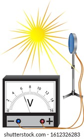 A physical experiment to study the phenomenon of the photoelectric effect, the energy of the sun is converted into electrical energy.