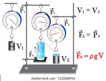A physical experiment to study the strength of Archimedes, using the instruments of physics, and the pushing force is equal to the weight of the fluid of a given volume.