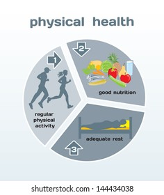 Physical Health infographic: physical activity, good nutrition, adequate rest