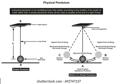 Physical Pendulum infographic diagram showing its parts and motion including rigid support thread bob point of suspension extreme and equilibrium positions kinetic energy for physics science education