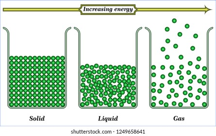Physical state of matter