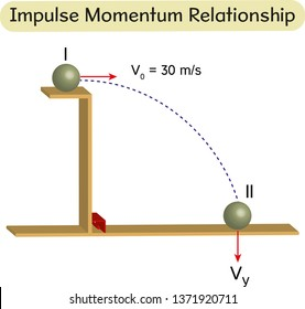 Physics - impulse momentum relationship