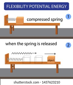 physics- kinetic energy. potential and kinetic energy. energy conversion. science