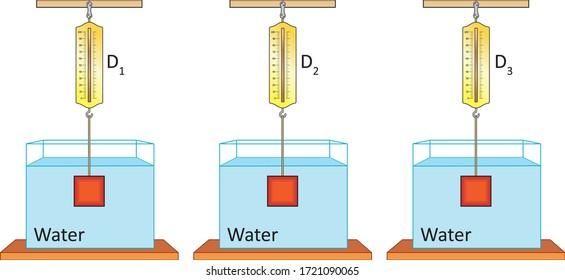 Physics - Lift force of liquids