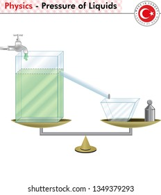 Physics - Pressure of Liquids and Archimedes laws, eps, vector