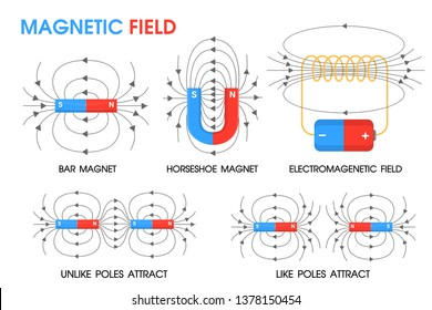 Physics science about the movement of magnetic fields Positive and negative.