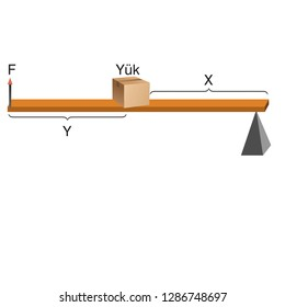 Physics - Simple machines, levers