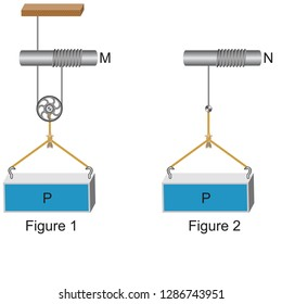 Physics - Simple machines, pulleys, inclined planes