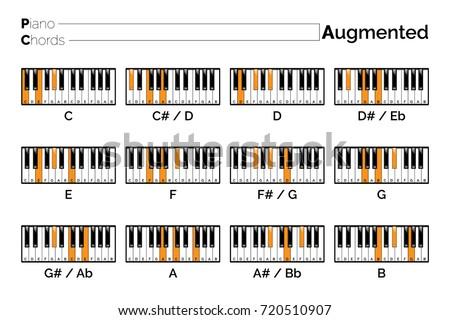 Piano Chord Augmented Chart Stock Vector Royalty Free 720510907