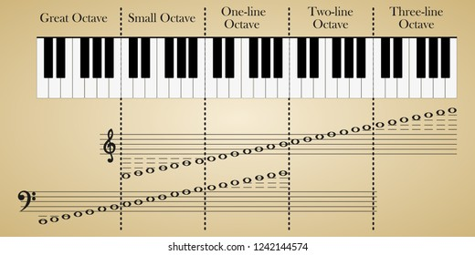 Piano Keyboard with keys by octaves. Melody-stave notation