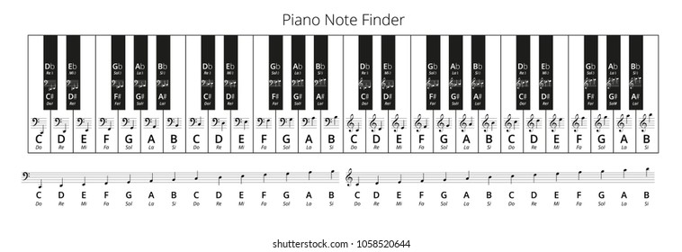 Piano Keys Solfege Note Finder, Treble and Bass clef Vector Chart, both traditional and english music note naming