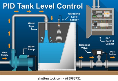 PID PLC Tank Industry Boiler Level Process Control Power Stream Plant Factory Station with Pump and Solenoid Valve