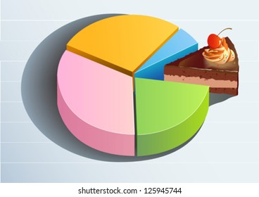 Pie Graph displaying the share of profits, market or sales