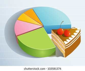 Pie Graph showing the share of profits, market or sales
