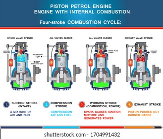 Piston petrol engine, structural cross section in basic design for education