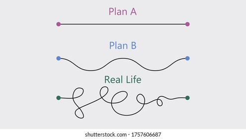 Plan concept smooth route A and rough B, messy real life. Plan A, plan B, Real Life. Plan concept about expected smooth route way from point A to B vs real chaotic route way from the same point A to B