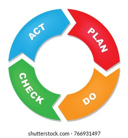 Plan Do Check Act cycle diagram