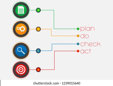 Plan, do, check, act. İnfo graphic