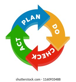 Plan Do Check Act (PDCA) in Circle arrow step chart diagram block Vector illustration.