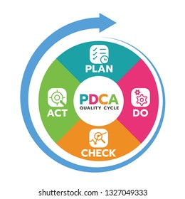 Plan Do Check Act (PDCA quality cycle) in Circle diagram and circle arrow Vector illustration.