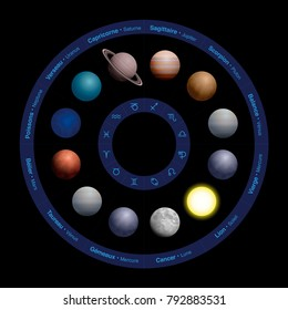Planets of astrology - FRENCH NAMES, realistic design, in zodiac circle - with names in the outer circle and symbols in the inner circle. Vector illustration on black background.