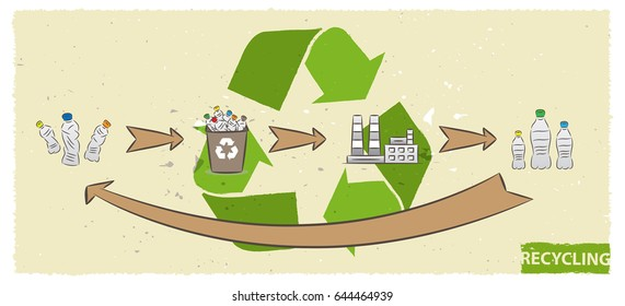 Plastic bottle recycling process vector illustration. Plastic recycling cycle graphic design.