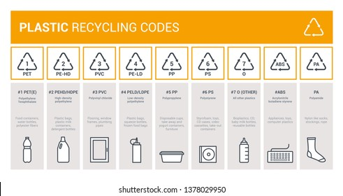 Plastic recycling codes infographic for packaging labeling, waste disposal and industrial reprocessing, environmental care concept