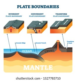 Plate boundaries vector illustration. Labeled tectonic movement comparison. Scheme with divergent, convergent and transform. Side view structure explanation with oceanic ridge, trench and mantle fault