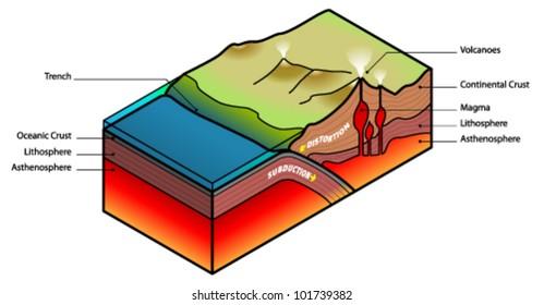 Plate subduction diagram.