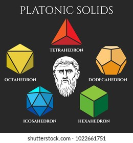 Platonic solids. Platon solid set like tetrahedron and dodecahedron, octahedron and icosahedron vector geometric forms