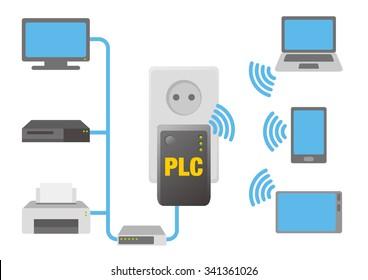 PLC(Power Line Communication), image illustration