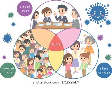 Please maintain social distancing and Avoid the three Cs to prevent outbreaks: Closed space, Crowded place, Close contact.