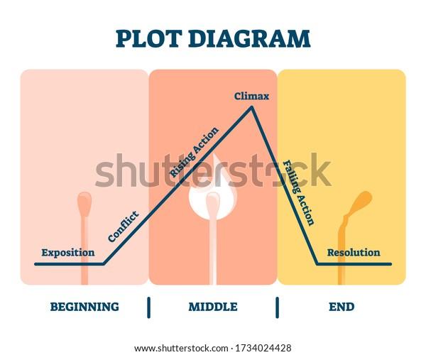 Plot Diagram Vector Illustration Labeled Story Stock Vector (Royalty Free)  1734024428Shutterstock