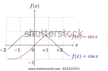 plot sinx cosx functions stock vector royalty free 443321455