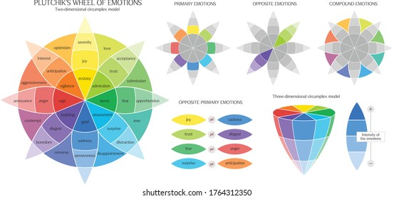 Plutchik's Color wheel of emotions infographic chart range of emotion - Shutterstock ID 1764312350