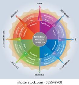 Plutchiks Wheel of Emotions, Psychology Diagram, Coaching Tool