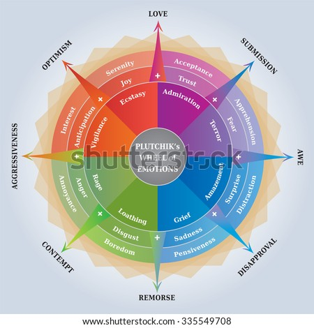 Plutchiks Wheel of Emotions, Psychology Diagram, Coaching Tool