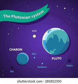 Pluto System. Space Background with Planets, Orbits and Stars. Green Banner. Satellites - Charon, Hydra, Nix, Styx and Kerberos.