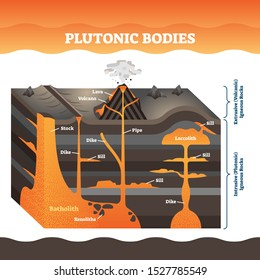 Plutonic bodies vector illustration. Labeled volcano igneous rock masses. Lava eruption explanation with dike, pipe, stock and still structure. Extrusive and intrusive educational earth magma diagram.